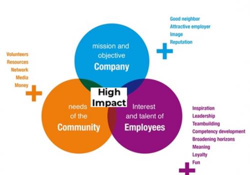 Waarom MVO eigenlijk onmisbaar is in elke HR-strategie